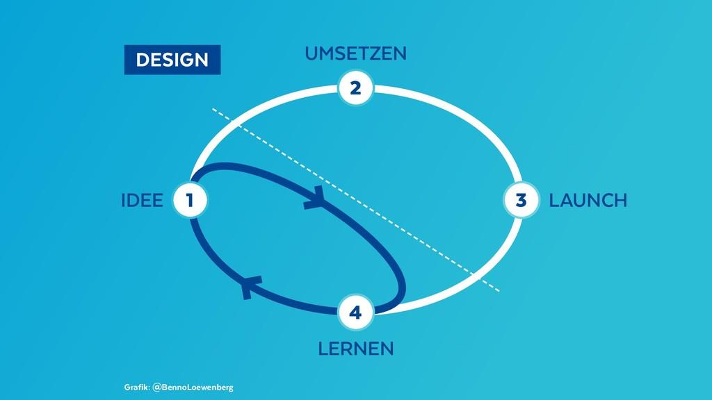 DESIGN Grafik: @BennoLoewenberg IDEE UMSETZEN...