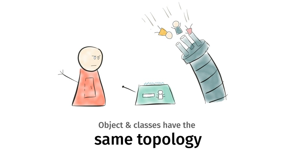 same topology Object & classes have the