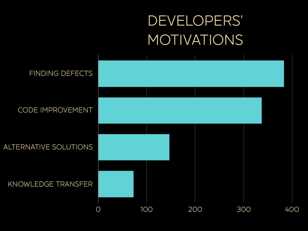 DEVELOPERS' MOTIVATIONS FINDING DEFECTS CODE IM...