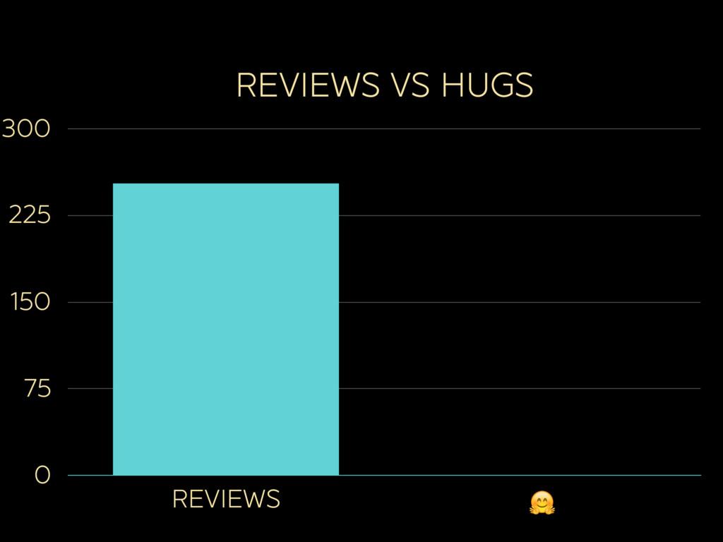 REVIEWS VS HUGS 0 75 150 225 300 REVIEWS