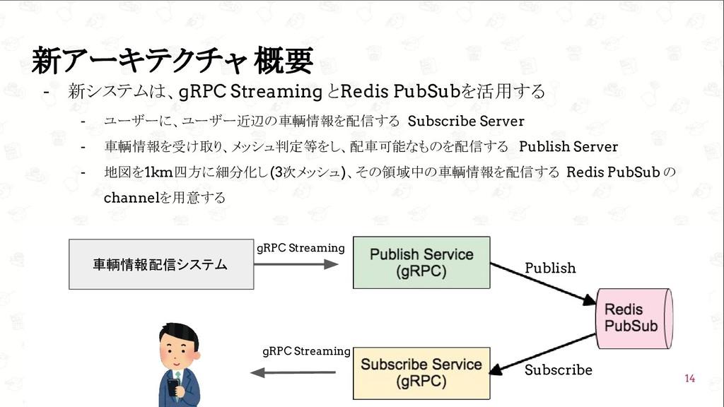 GoConference'19  新アーキテクチャ 概要 - 新システムは、gRPC Str...