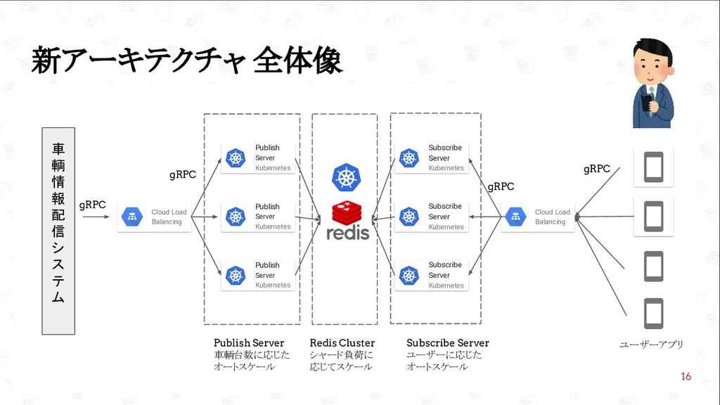 GoConference'19  新アーキテクチャ 全体像 16 車 輌 情 報 配 信 シ...