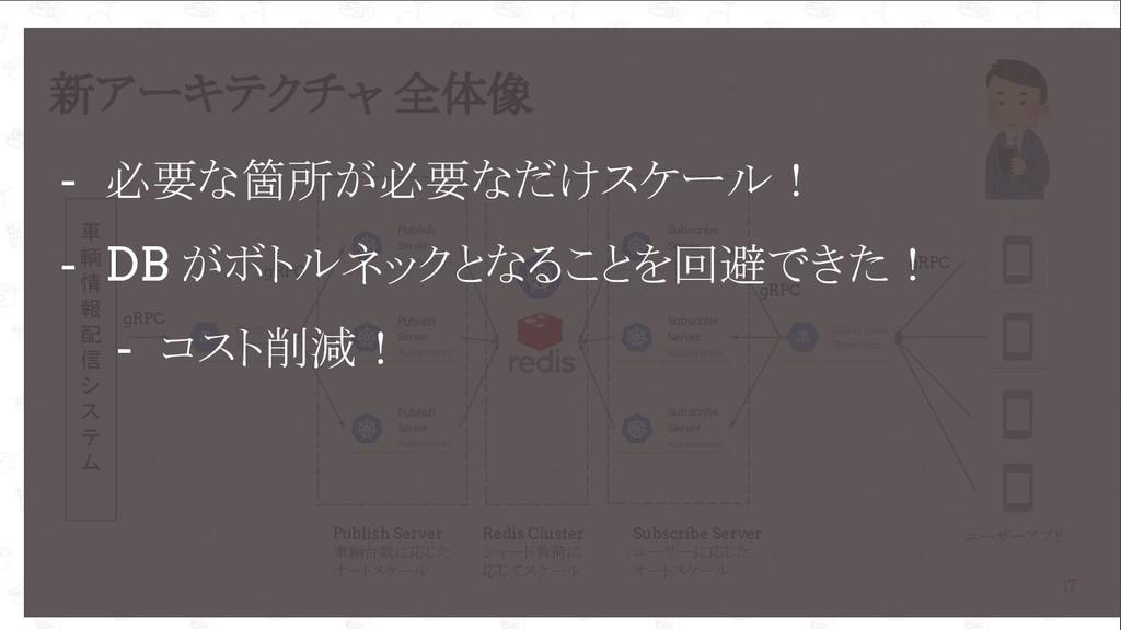 GoConference'19  新アーキテクチャ 全体像 17 車 輌 情 報 配 信 シ...
