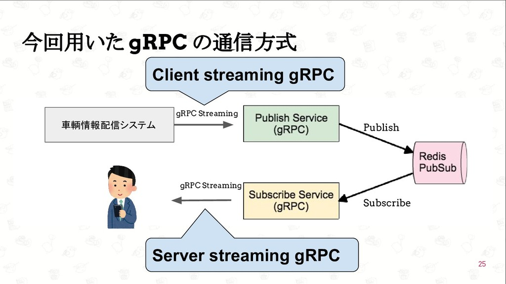 GoConference'19  今回用いた gRPC の通信方式 25 車輌情報配信システ...