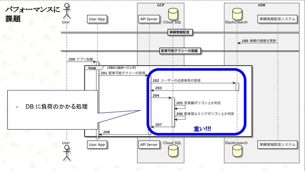 GoConference'19  9 パフォーマンスに 課題 - DB に負荷のかかる処理 ...