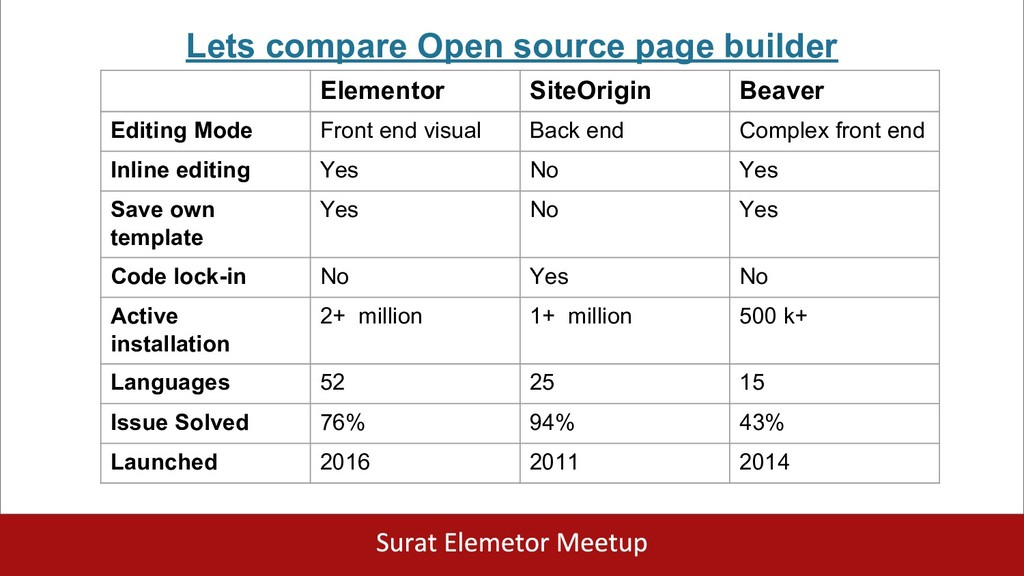 Lets compare Open source page builder Elementor...