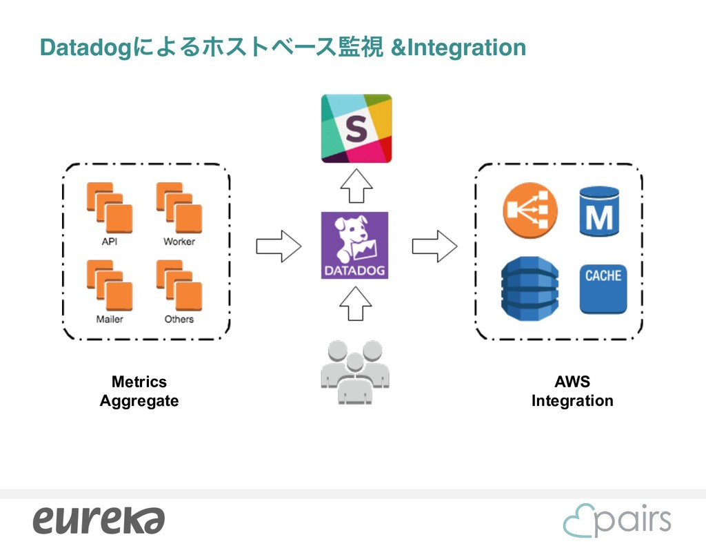 Metrics Aggregate AWS Integration DatadogʹΑΔϗετ...