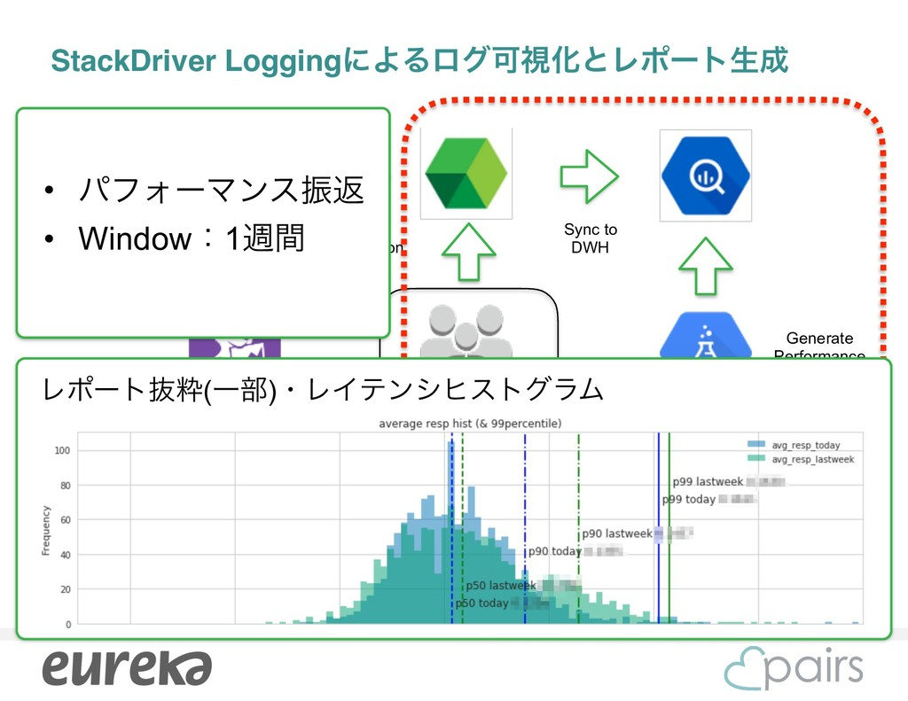 StackDriver LoggingʹΑΔϩάՄࢹԽͱϨϙʔτੜ Metrics / Lo...