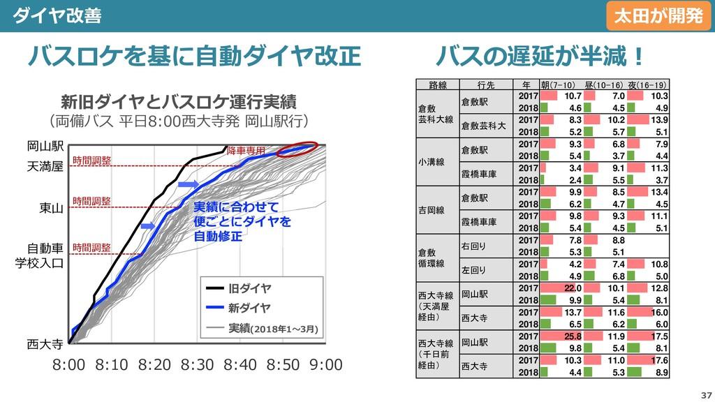 37 ダイヤ改善 1 2 3 4 5 6 7 8 9 10 11 12 13 14 15 16...