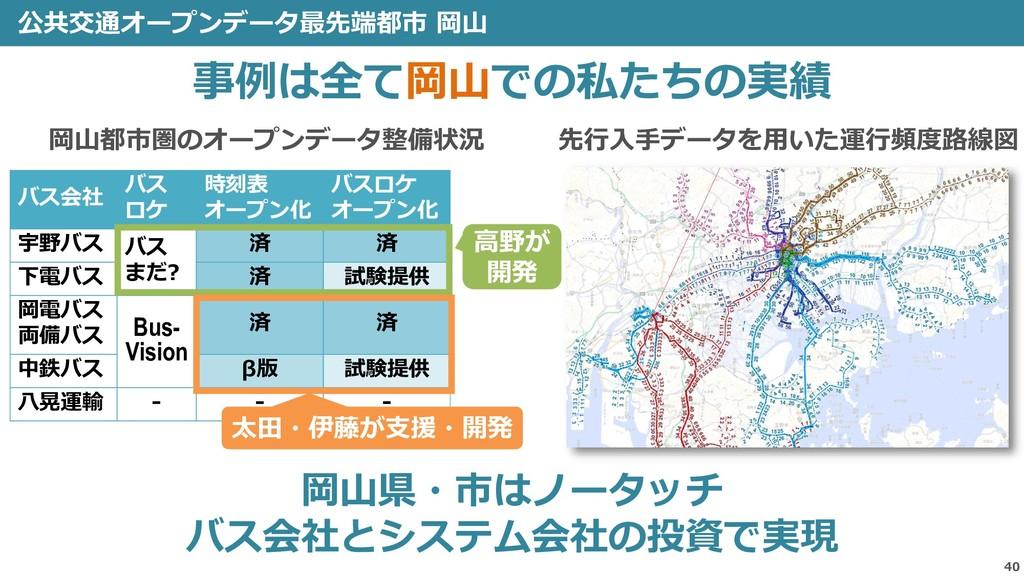 公共交通オープンデータ最先端都市 岡山 40 事例は全て岡山での私たちの実績 バス会社 バス ...