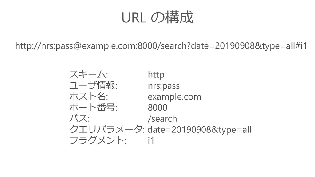 http://nrs:pass@example.com:8000/search?date=20...