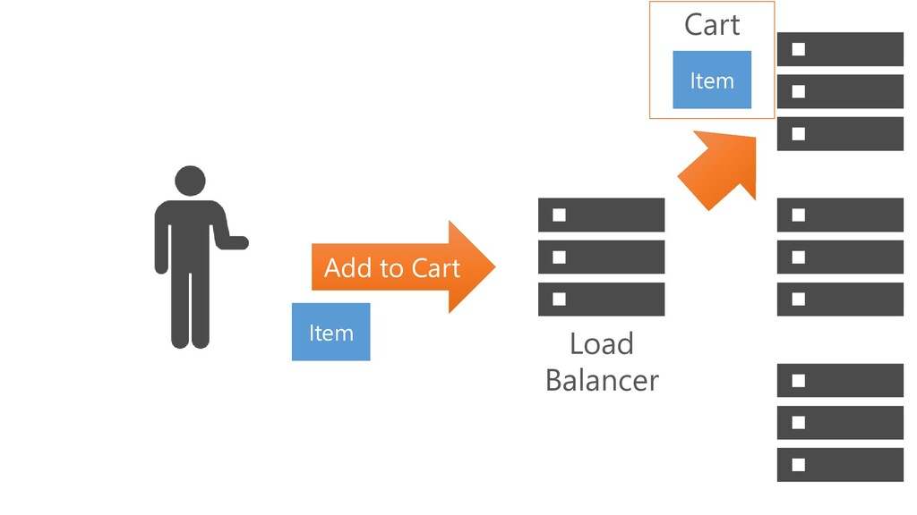 Add to Cart Item Cart Item Load Balancer