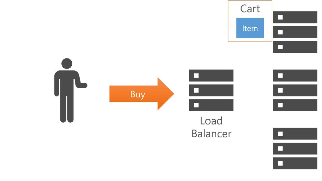Buy Cart Item Load Balancer