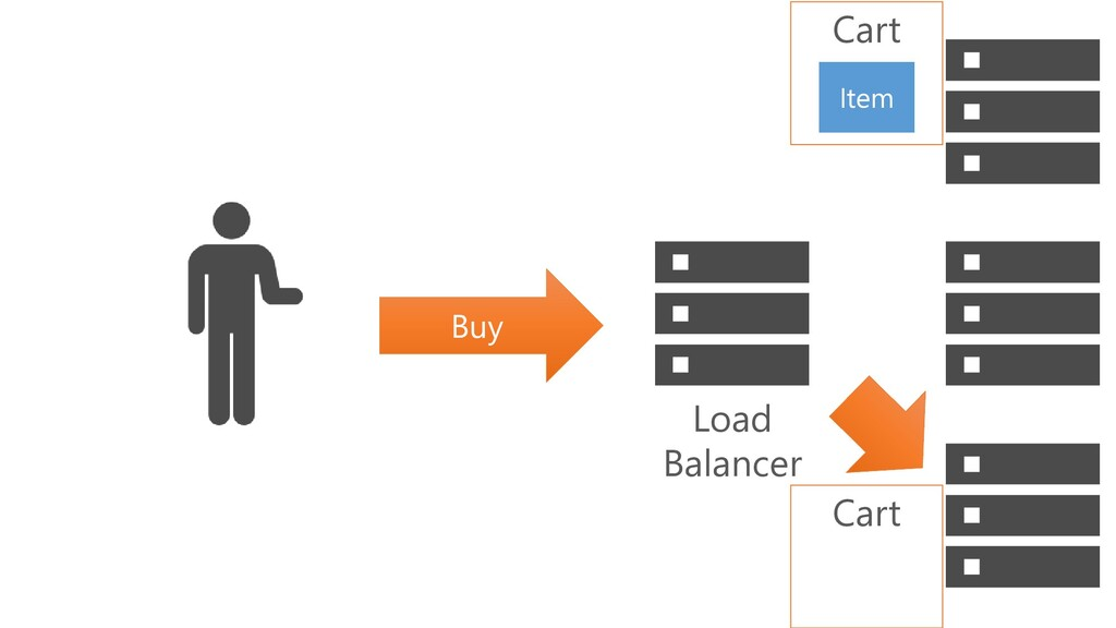 Buy Cart Item Cart Load Balancer