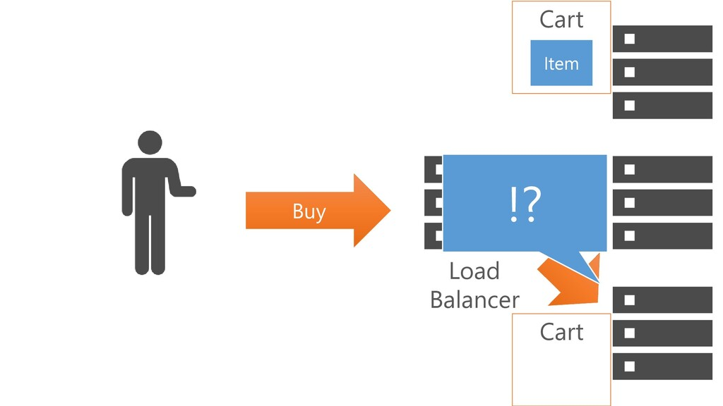 Buy Cart Item Cart !? Load Balancer