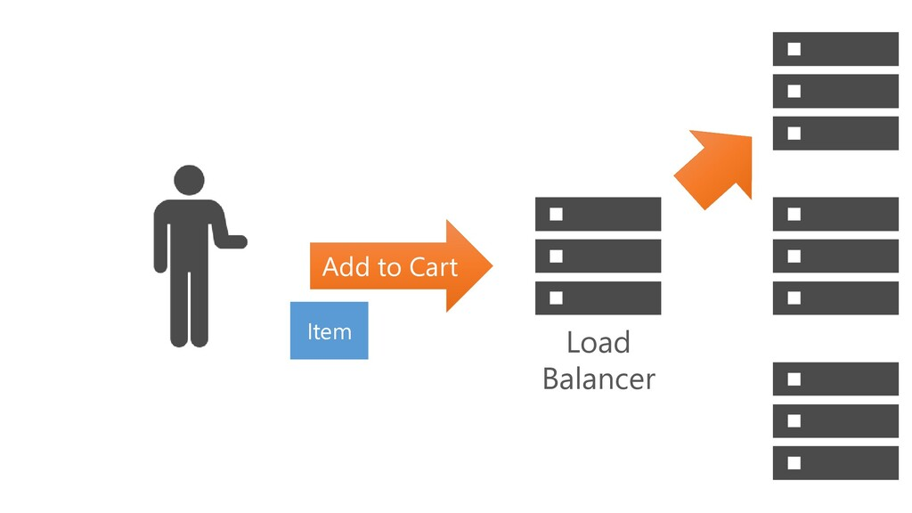 Add to Cart Item Load Balancer