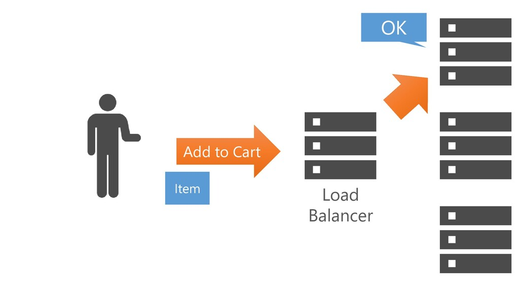 Add to Cart Item OK Load Balancer