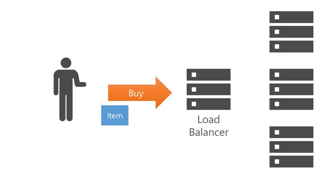 Load Balancer Buy Item