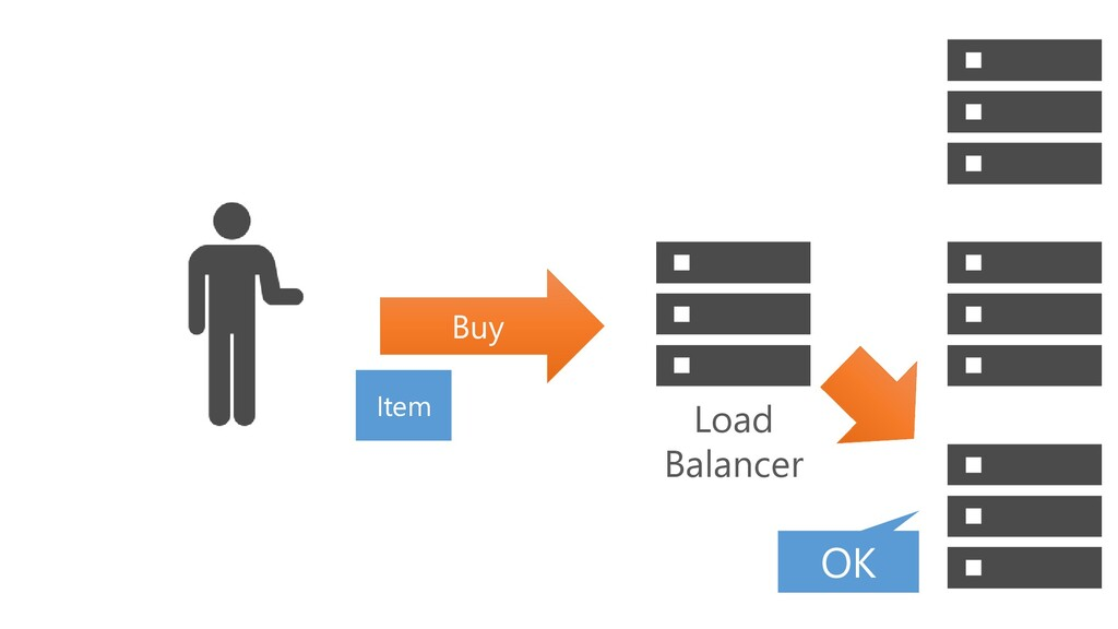 Load Balancer Item OK Buy