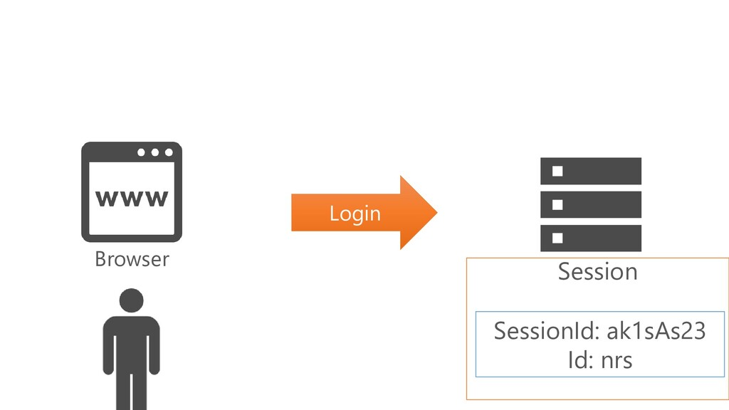Login Browser Session SessionId: ak1sAs23 Id: n...