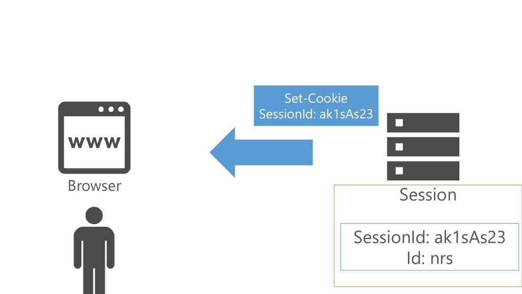 Browser Set-Cookie SessionId: ak1sAs23 Session ...