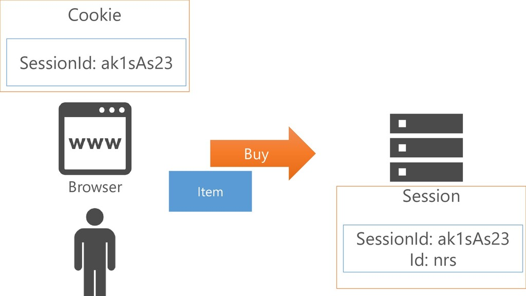 Browser Item Buy Session SessionId: ak1sAs23 Id...