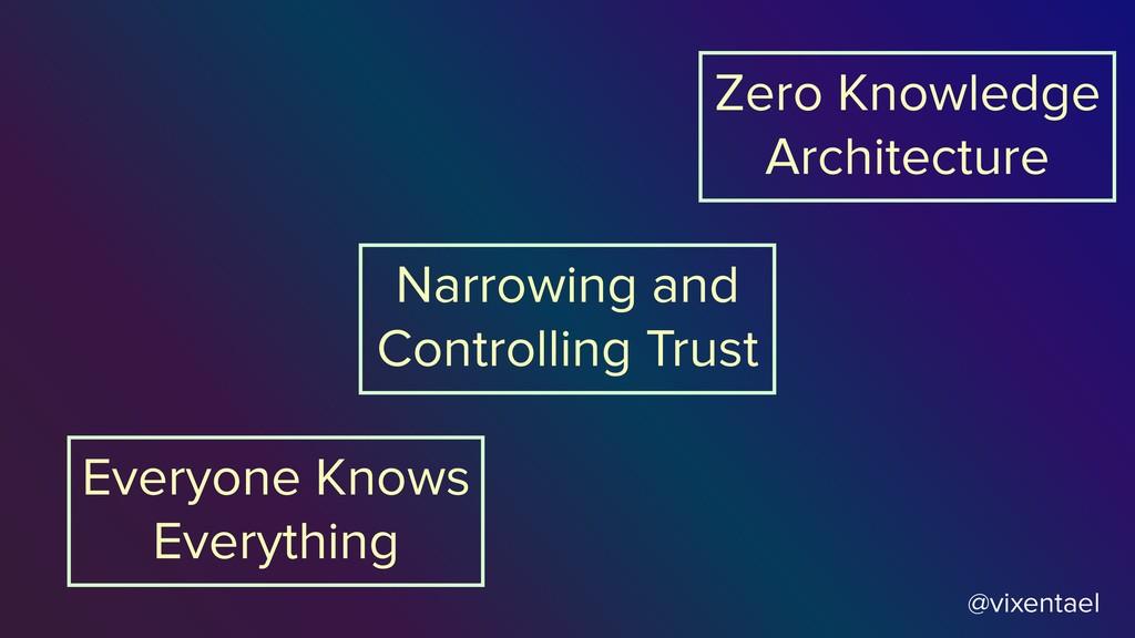 @vixentael Zero Knowledge Architecture Narrowin...