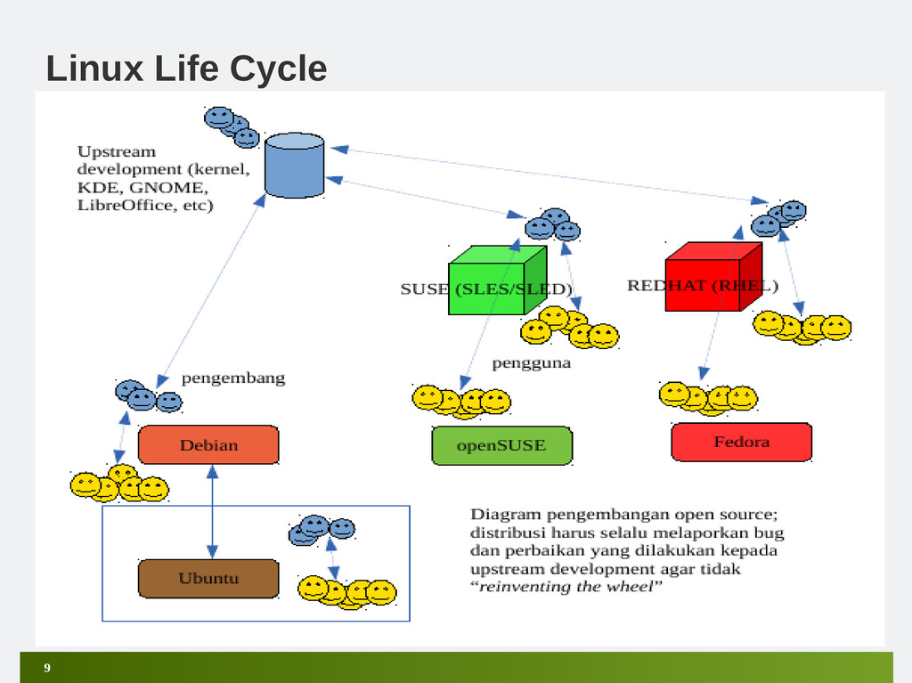 9 Linux Life Cycle