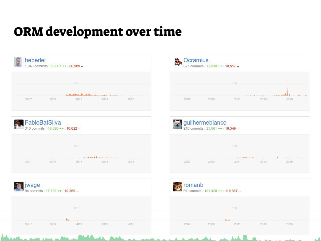 ORM development over time