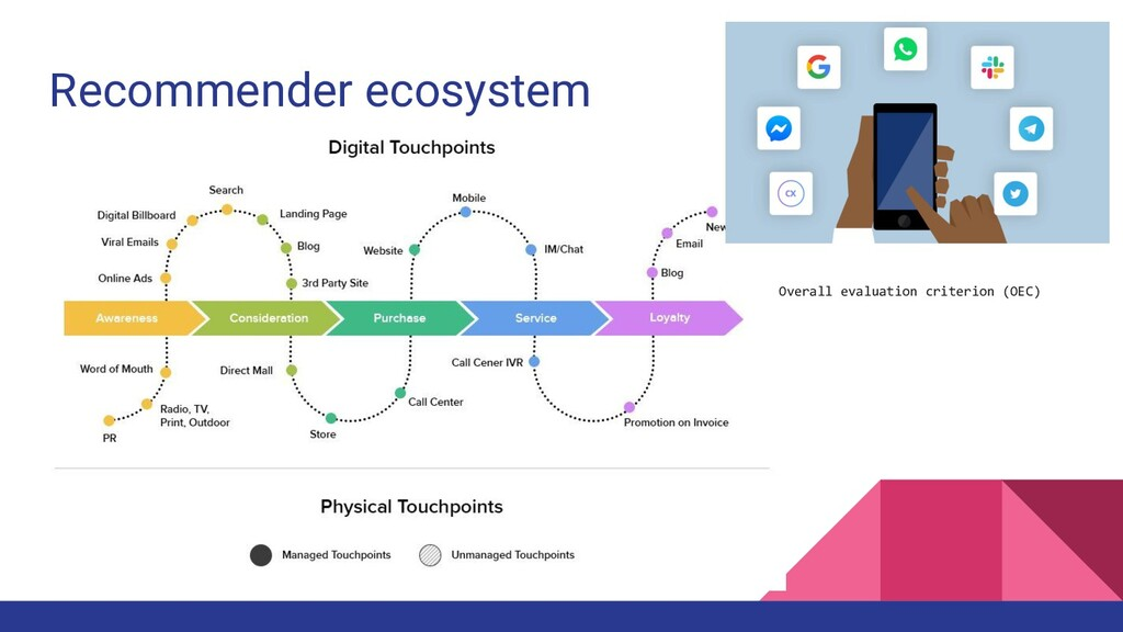 Recommender ecosystem Overall evaluation criter...