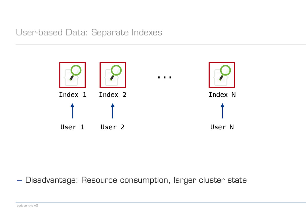 codecentric AG User-based Data: Separate Indexe...