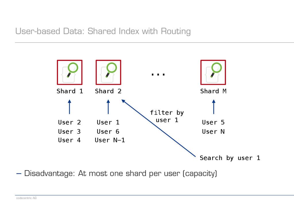 codecentric AG filter by user 1 User-based Data...