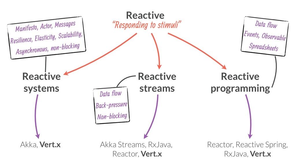 Reactive systems Reactive streams Reactive prog...