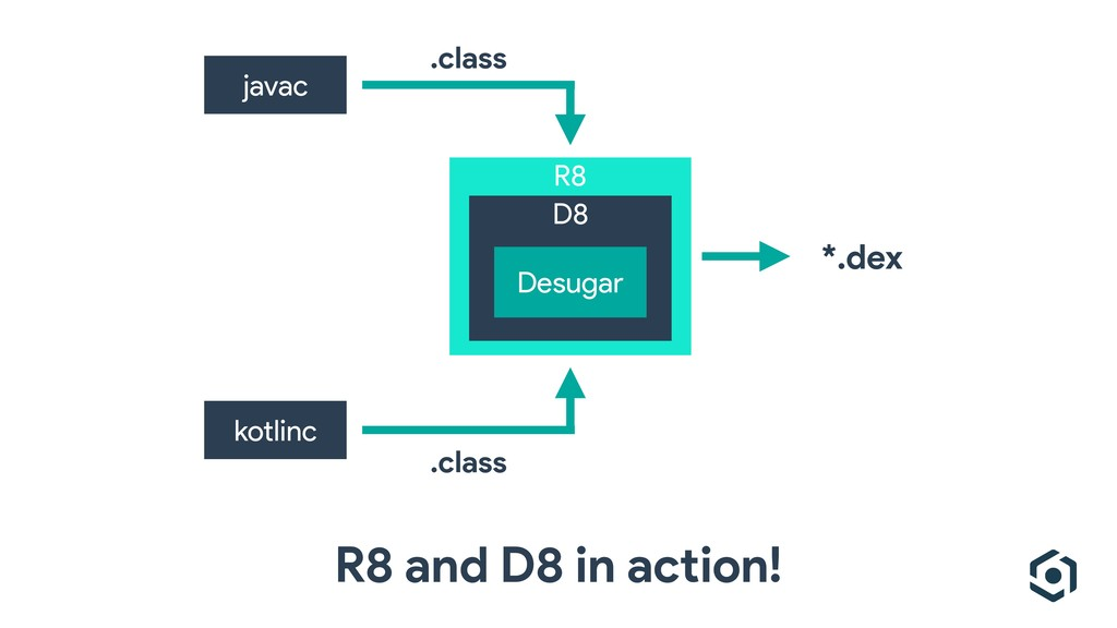 R8 javac kotlinc D8 *.dex R8 and D8 in action! ...