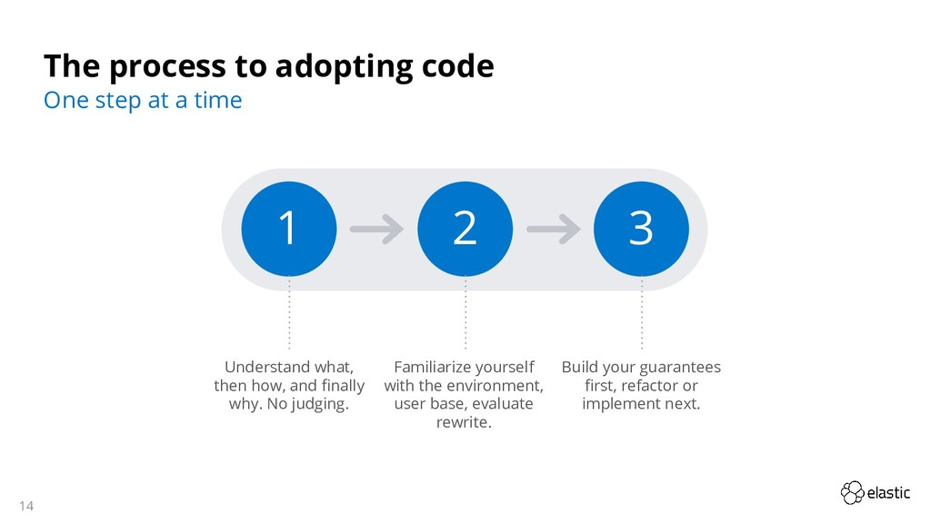 14 The process to adopting code One step at a t...