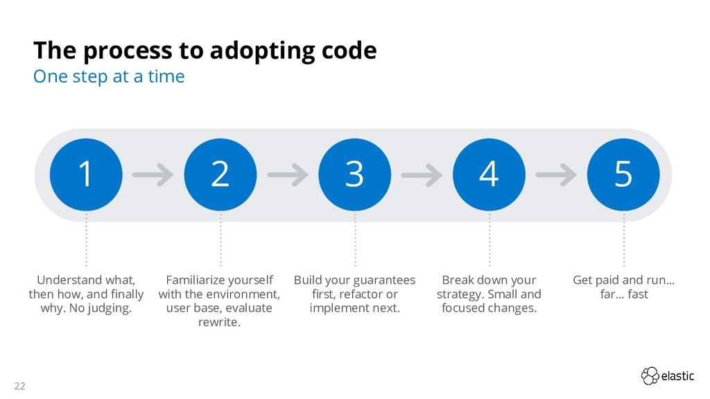 22 The process to adopting code One step at a t...
