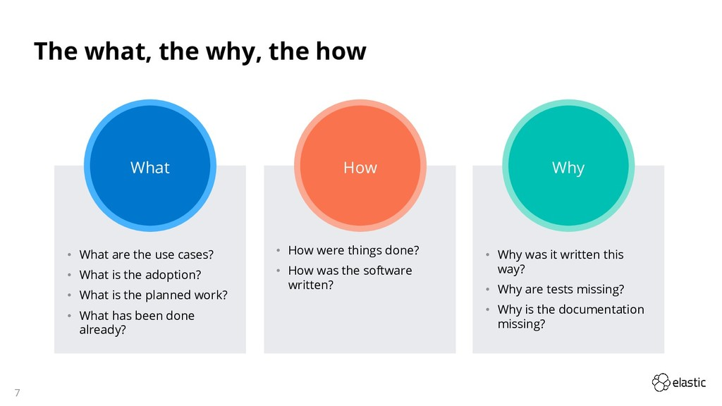 7 The what, the why, the how What How Why • Wha...