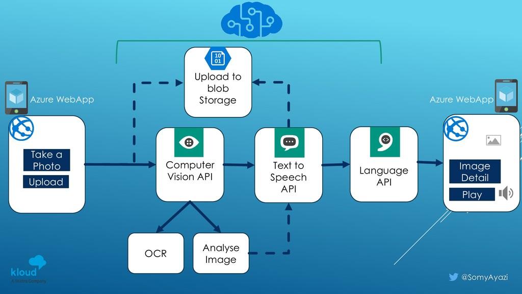 Computer Vision API Text to Speech API OCR Uplo...