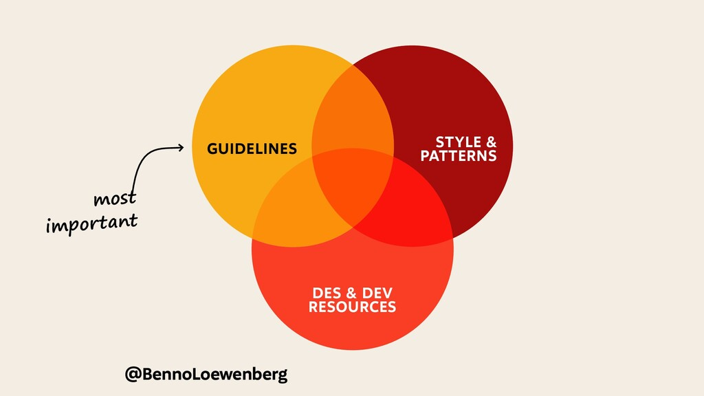 most important HOW TO USE GUIDELINES STYLE & PA...