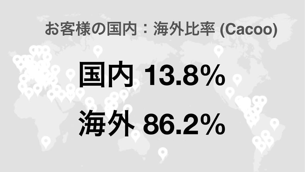 ࠃ 13.8% ւ֎ 86.2% ͓٬༷ͷࠃɿւ֎ൺ (Cacoo)