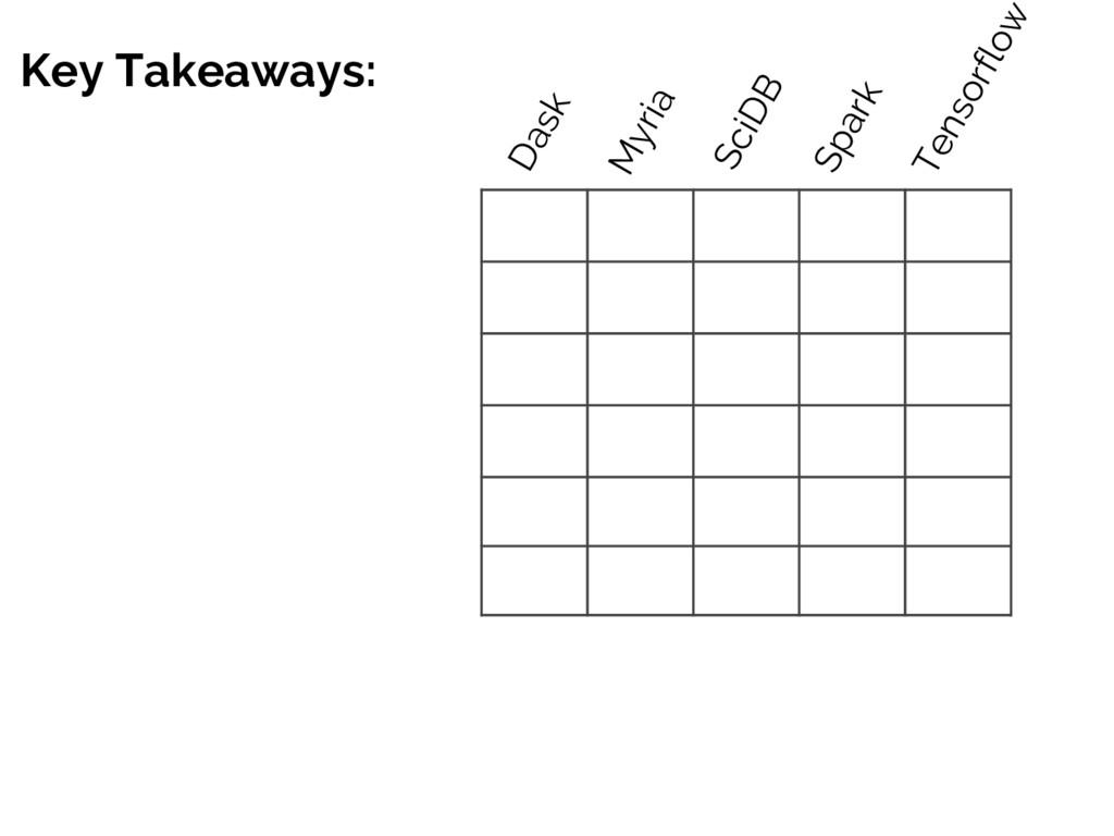 Key Takeaways: Dask Myria SciDB Spark Tensorflow