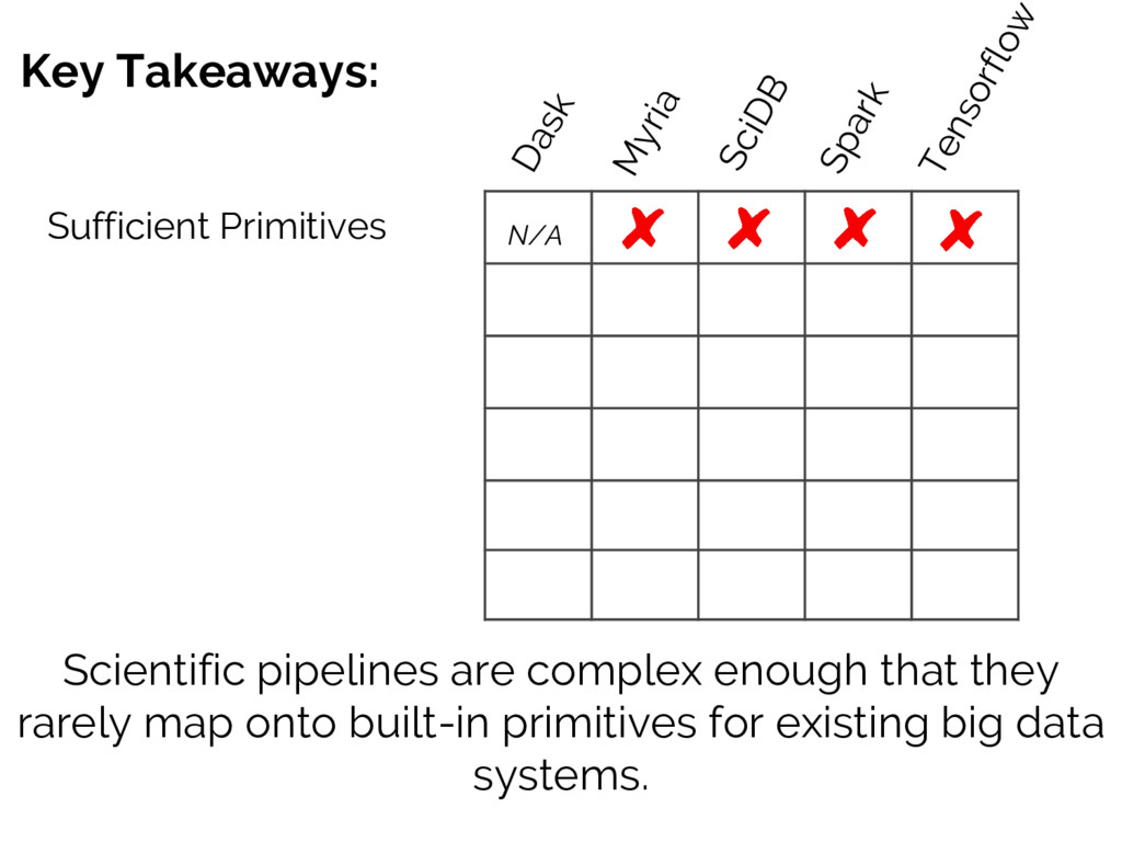 Key Takeaways: Scientific pipelines are complex...