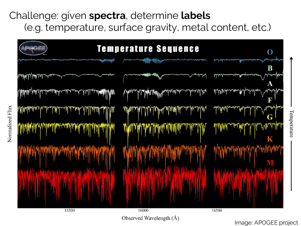 Challenge: given spectra, determine labels (e.g...