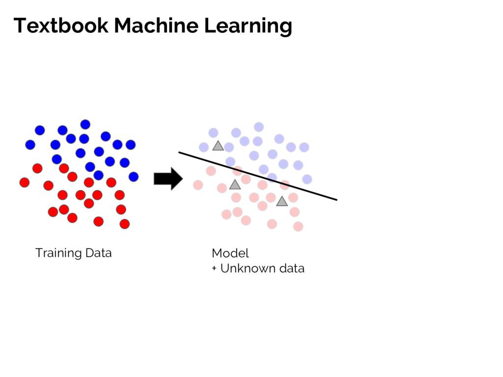 Textbook Machine Learning Training Data Model +...