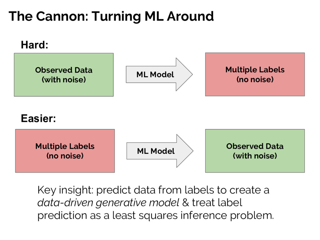 The Cannon: Turning ML Around Observed Data (wi...