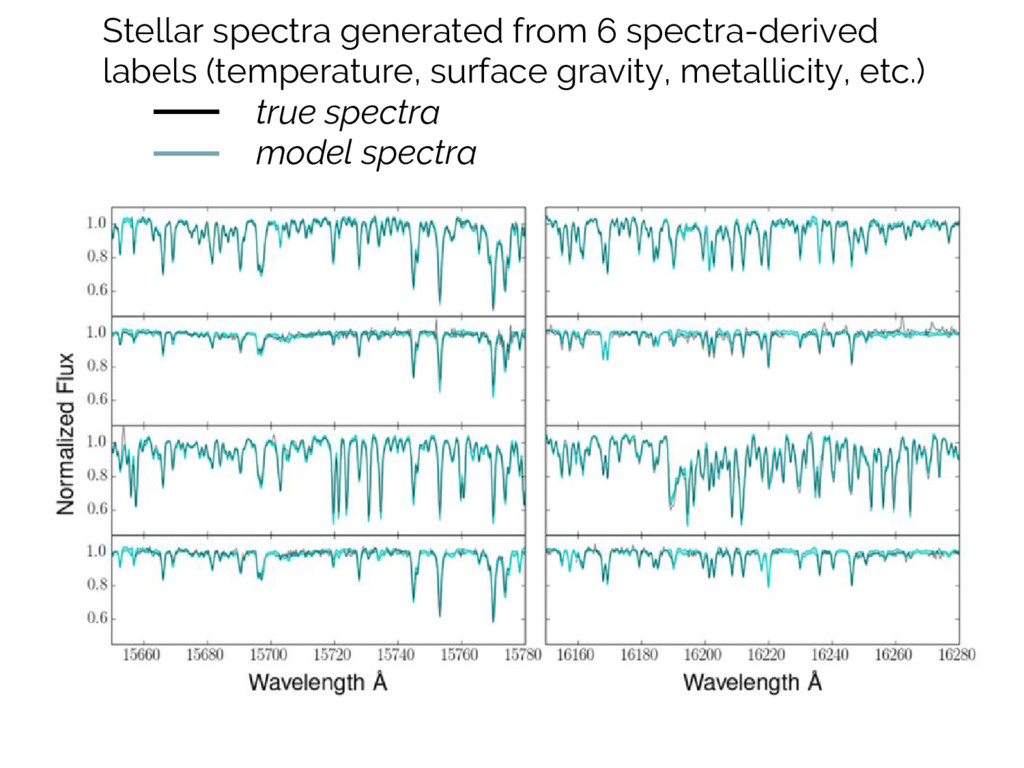 Stellar spectra generated from 6 spectra-derive...