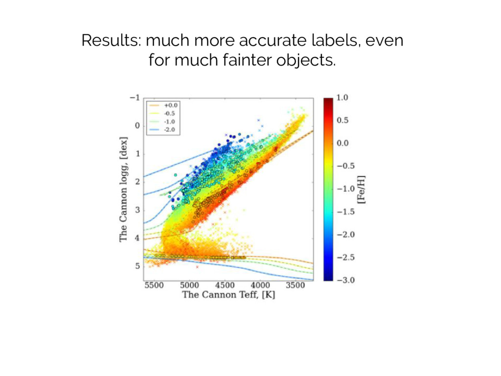 Results: much more accurate labels, even for mu...