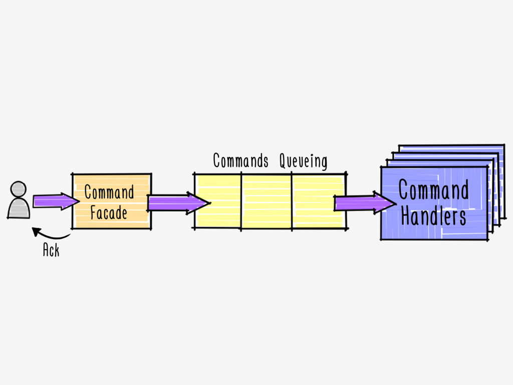 Command Facade Command Handlers Commands Queuei...