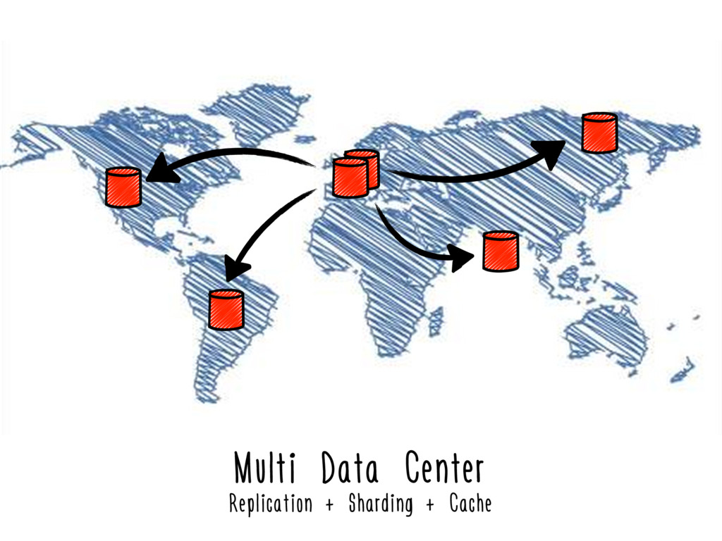 Multi Data Center Replication + Sharding + Cache