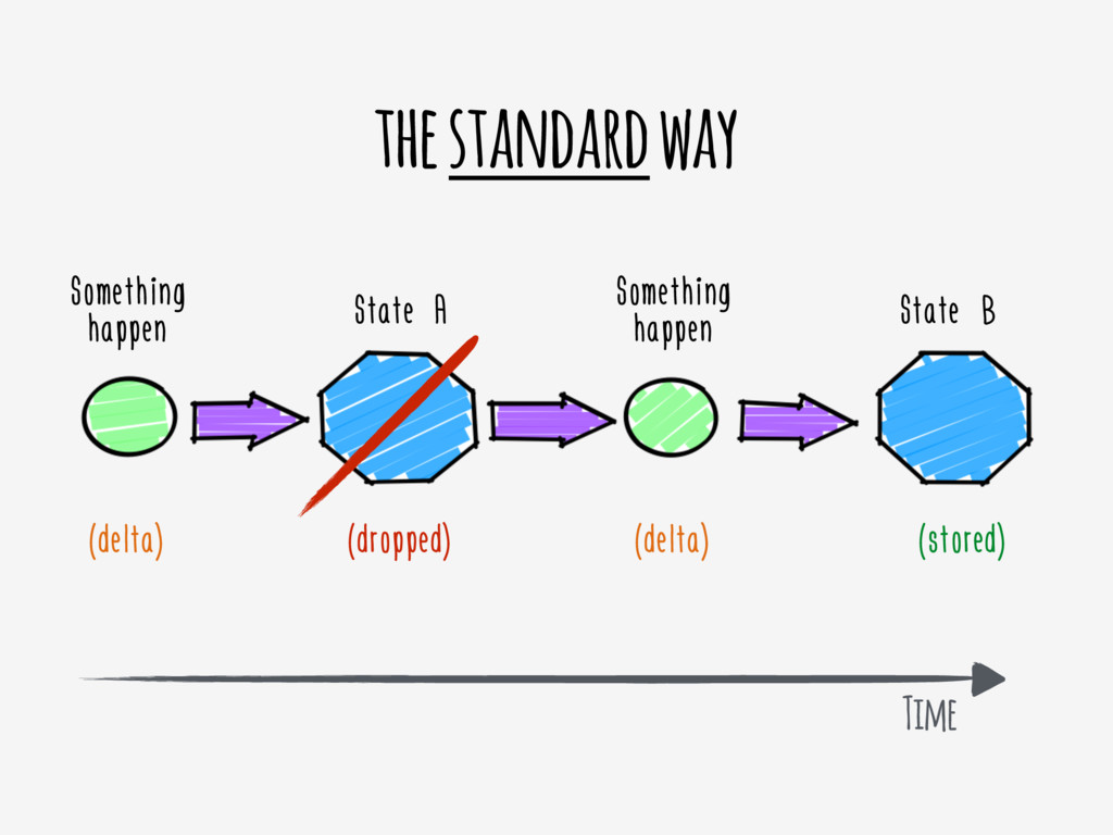 the standard way Something happen State A State...